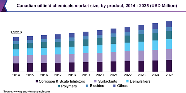 Canadian Oilfield Chemicals Market