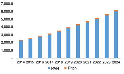 U.S. Carbon Fiber Reinforced Plastic (CFRP) Market Revenue By Raw Material, 2014 - 2024 (USD Million)