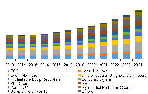 China Diagnostics and Monitoring Devices Market
