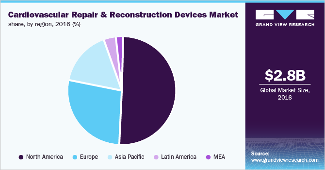 Cardiovascular repair and reconstruction devices market share by region, 2016 (%)