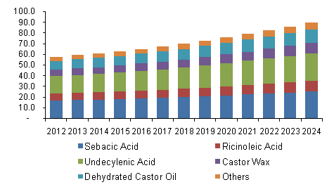 U.S. castor oil and derivatives market