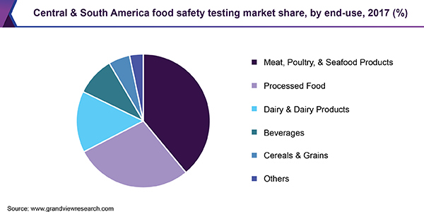 Central & South America food safety testing market
