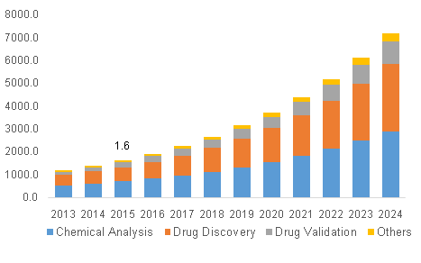 North America Chemoinformatics Market