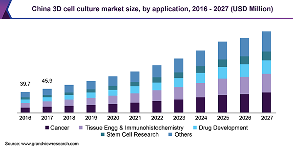 China 3D cell culture market size, by application, 2016 - 2027 (USD Million)