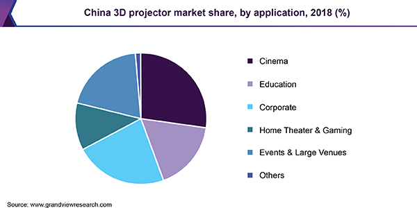 China 3D projector market share, by application, 2018 (%)