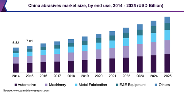 China abrasives market