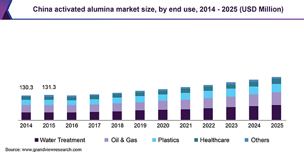 China activated alumina Market