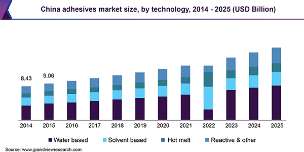 China adhesives market