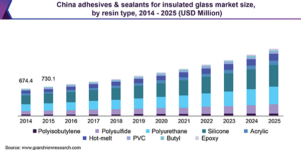 China adhesives & sealants for insulated glass market