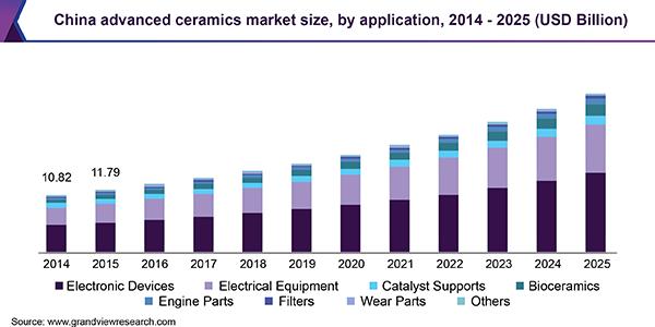 Global Advanced Ceramics Market Size   Industry Report, 2019