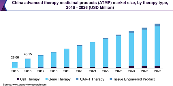 China advanced therapy medicinal products (ATMP) market size, by therapy type, 2015 - 2026 (USD Million)