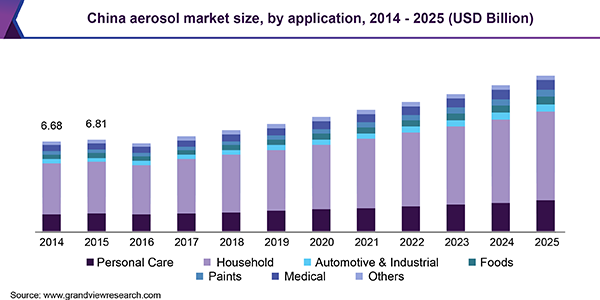 Aerosol Market Size, Share & Analysis | Industry Research