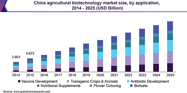 China agricultural biotechnology market