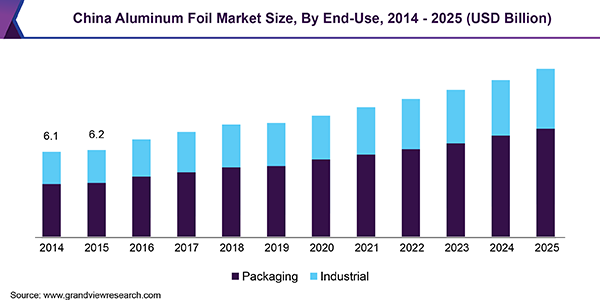 China Aluminum Foil Market Size, By End-Use, 2014 - 2025 (USD Billion)