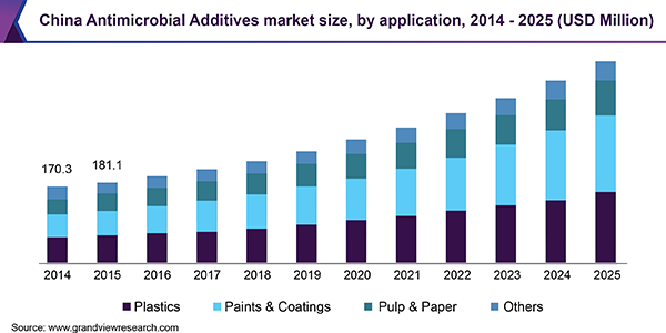 China Antimicrobial Additives market