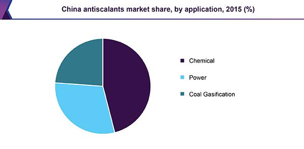 China antiscalants market share, by application, 2015 (%)