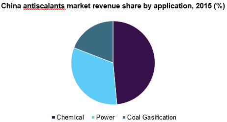China antiscalants market revenue share by application, 2015 (%)