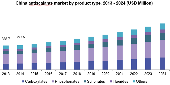 China antiscalants market by product type, 2013 - 2024 (USD Million)
