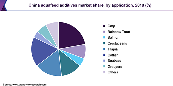 China aquafeed additives market share, by Application, 2018 (%)