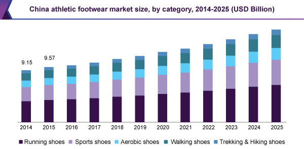 China athletic footwear market