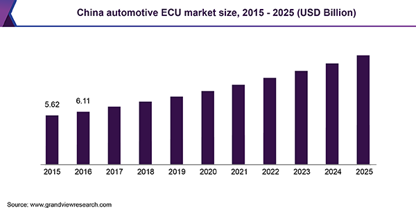 China automotive ECU market, by application, 2014 - 2025 (USD Billion)