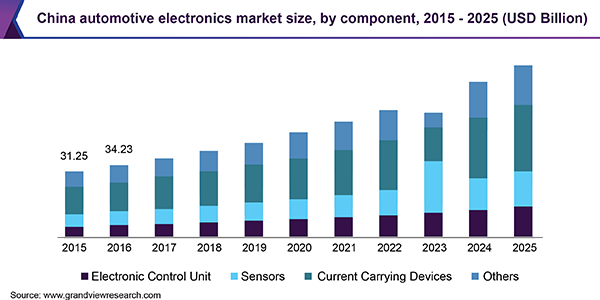 China automotive electronics market