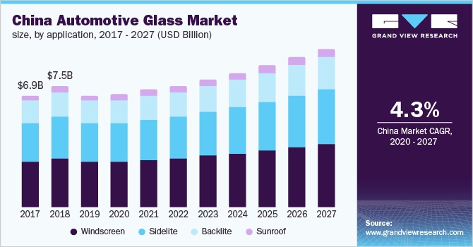 China automotive glass market