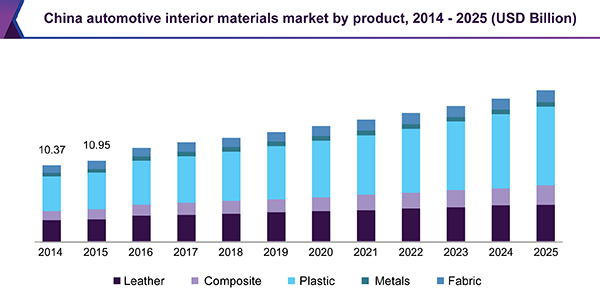 China automotive interior materials market, by product, 2014 - 2025 (USD Billion)