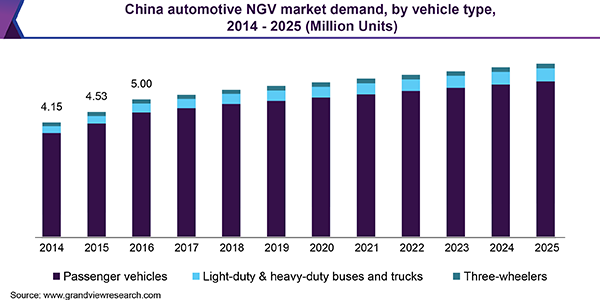 China automotive NGV market demand, by vehicle type, 2014-2025 (Million Units)