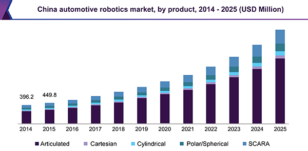 Automotive Robotics Market Size & Share | Industry Report