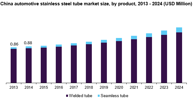 China automotive stainless steel tube market