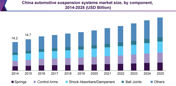 China automotive suspension systems market size, by component, 2014-2025 (USD Billion)