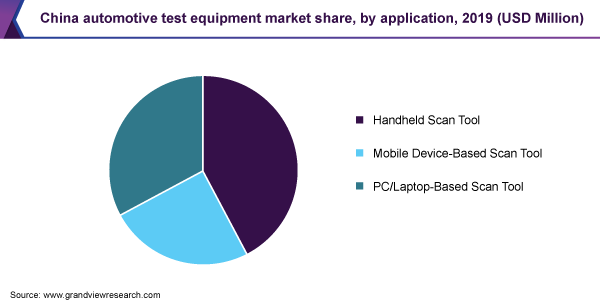 China automotive test equipment market share, by application, 2019 (USD Million)