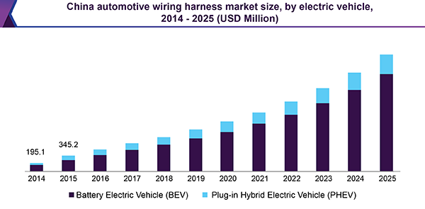 Automotive Wiring Harness Market Size & Share | Industry ... on
