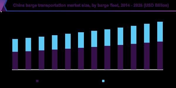 China barge transportation market size, by barge fleet, 2014 - 2025 (USD Billion)