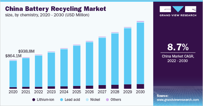 China battery recycling market revenue, by application, 2014 - 2025 (USD Million)