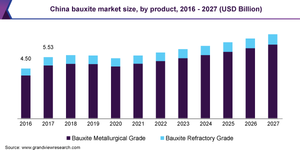 China bauxite market size, by product, 2016 - 2027 (USD Billion)