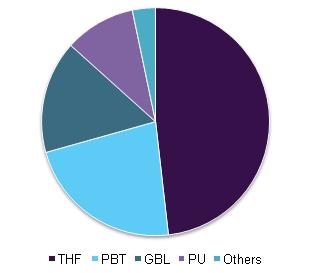 China BDO market volume share, by application, 2015