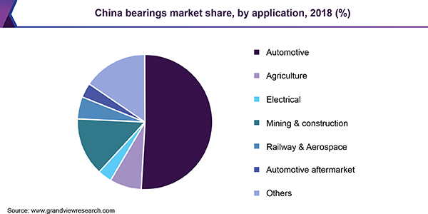 China bearing market