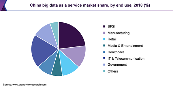 China Big Data as a Service market share, by end use, 2018 (%)
