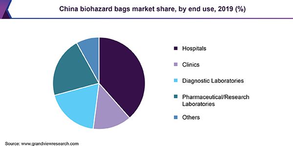 China biohazard bags market share