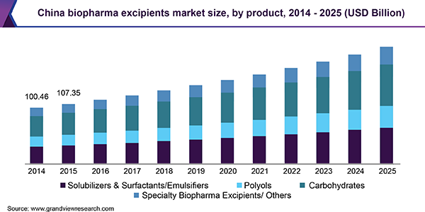 China biopharma excipients market