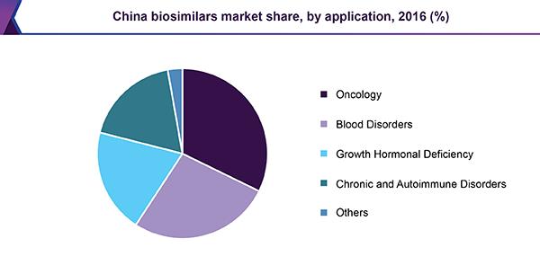 China biosimilars market share, by application, 2016 (%)