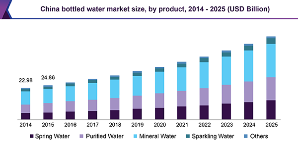China bottled water market