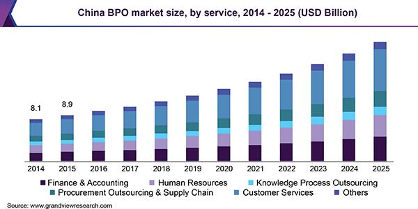 China BPO market size, by service, 2014 - 2025 (USD Billion)