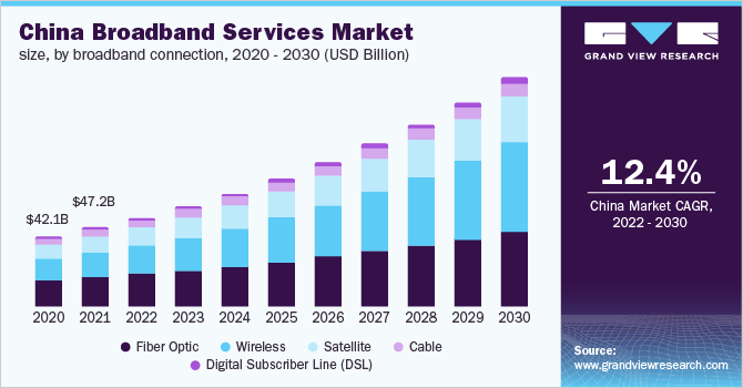 China broadband services market size
