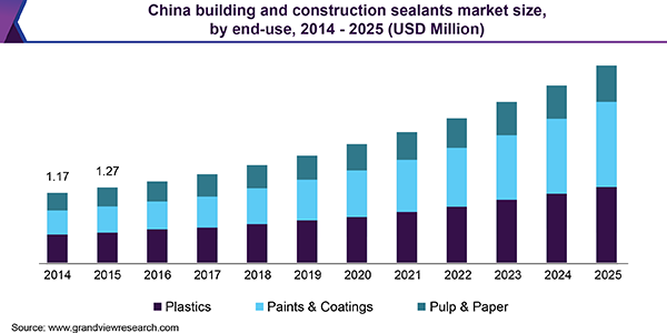 China building and construction sealants market