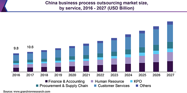 China business process outsourcing market