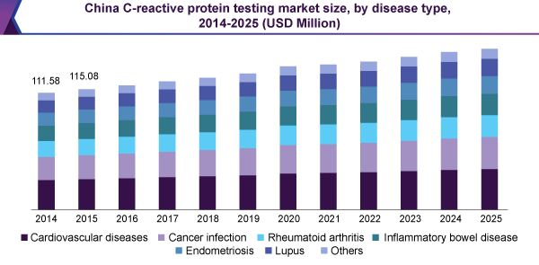 China C-reactive protein test market size, by disease type, 2014-2025 (USD Million)