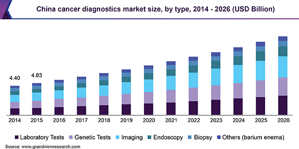 China cancer diagnostics market